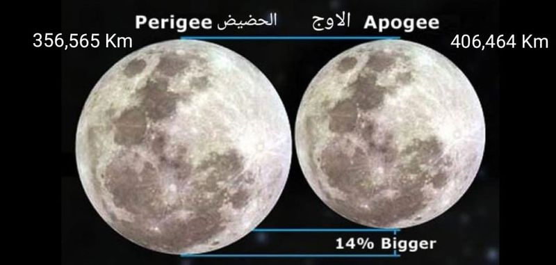 Perigee moon explanation
