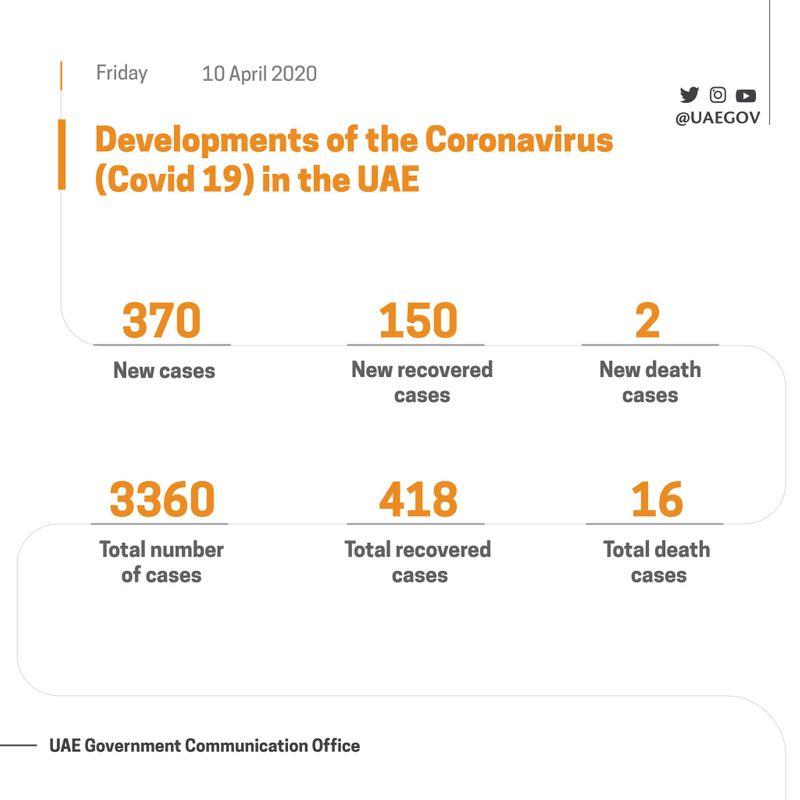 UAE COVID stats