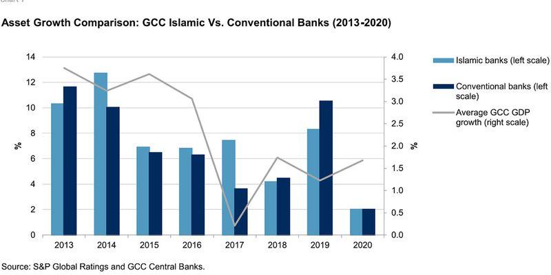 GCC banks