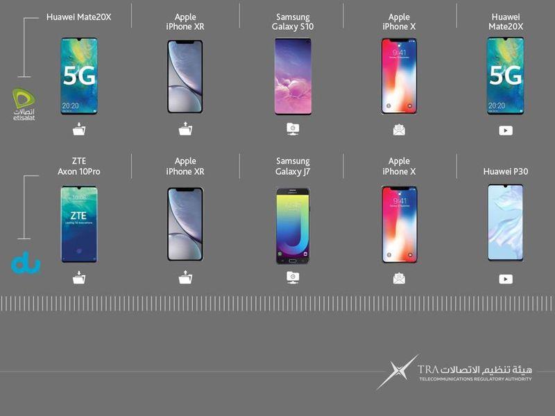 UAE TRA ranks best phones