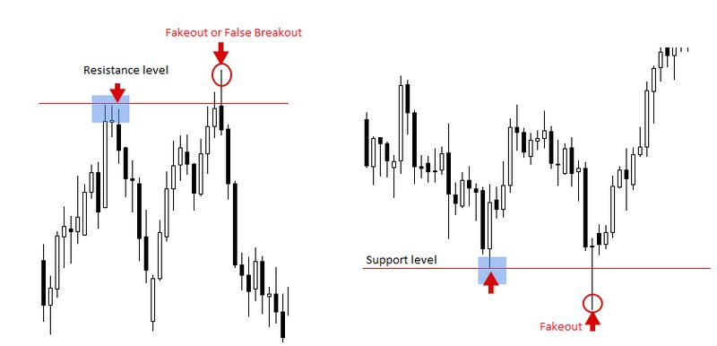 Fake-out or False Breakout