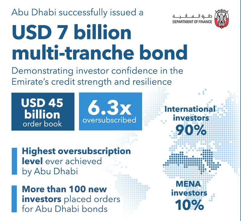 Abu Dhabi bonds