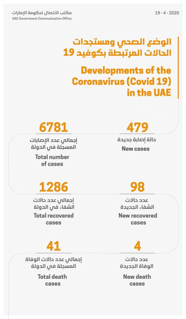 UAE Covid-19 as of Sunday April 19, 2020