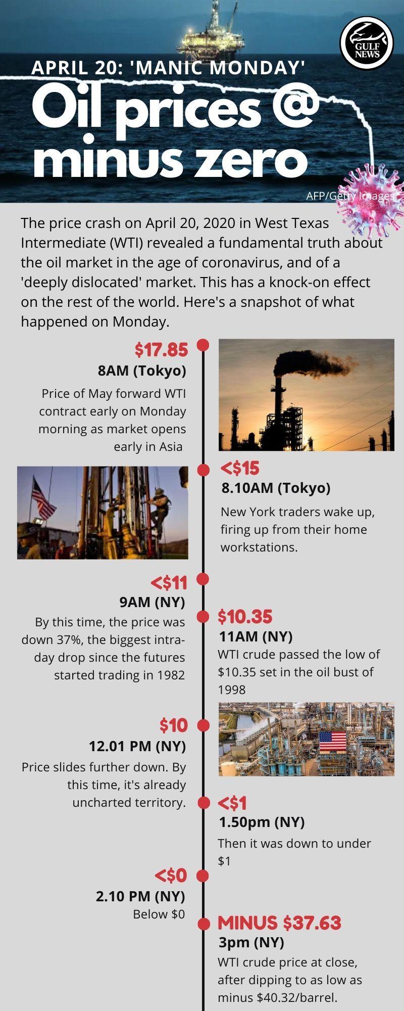oil prices crash wti april 20 2020