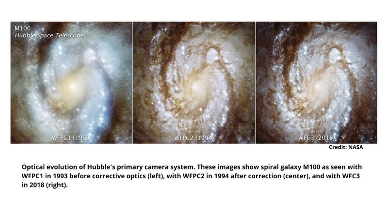 HUBBLE CORRECTION