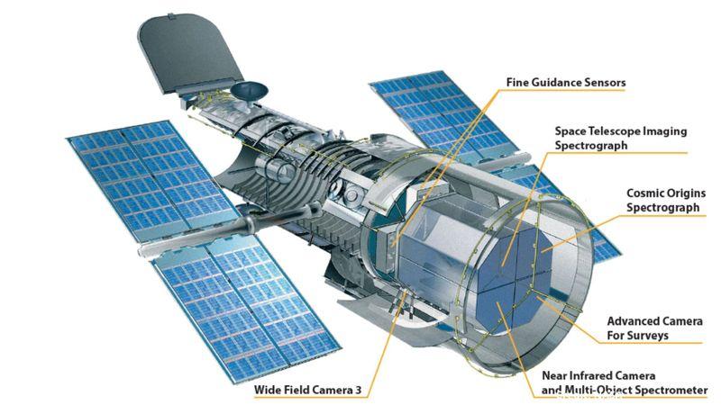 Hubble parts