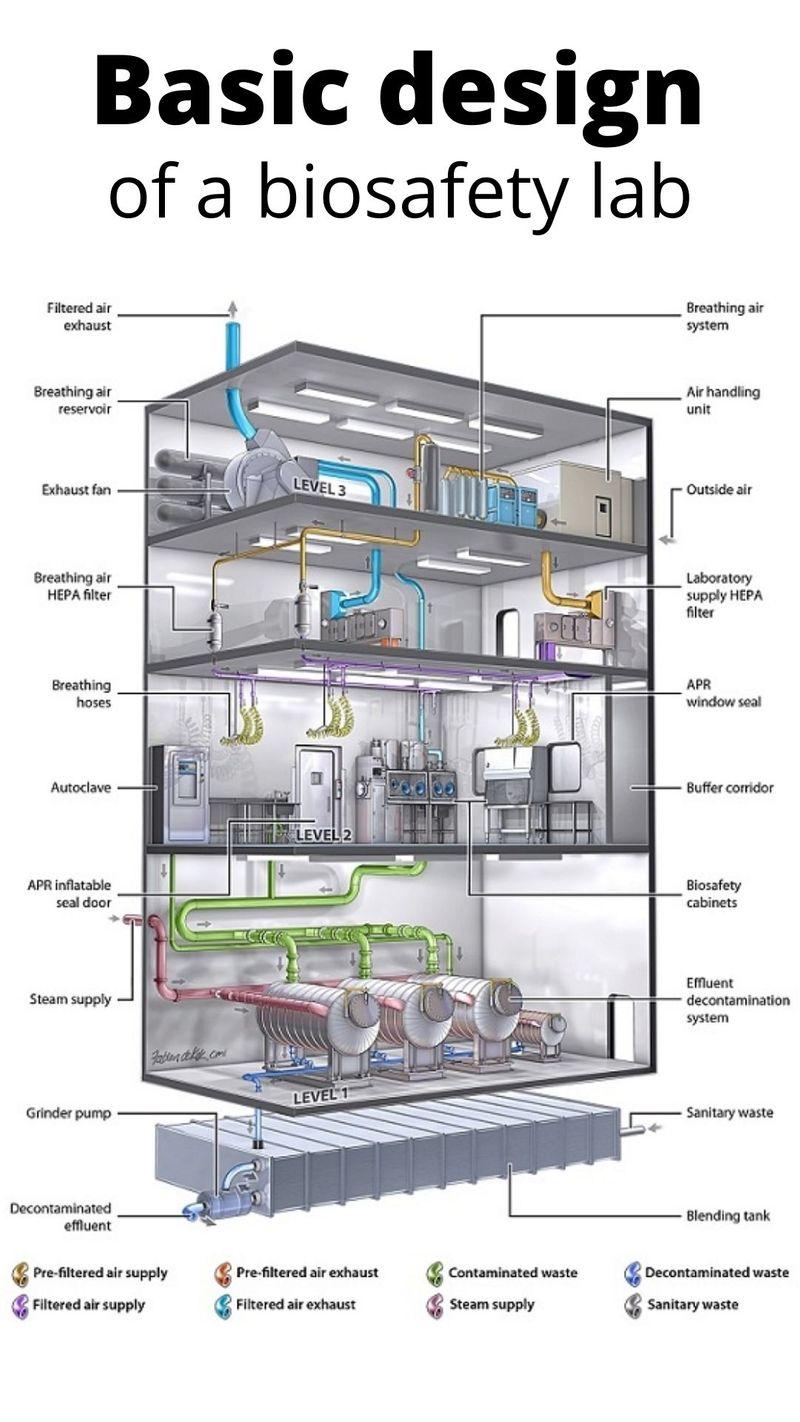 biosafety lab design