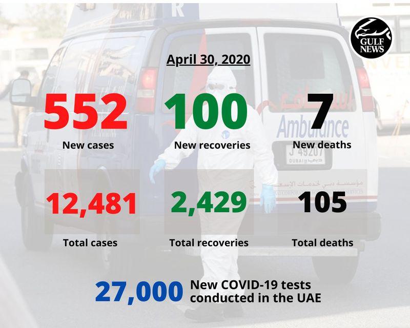 MOHAP / Gulf News