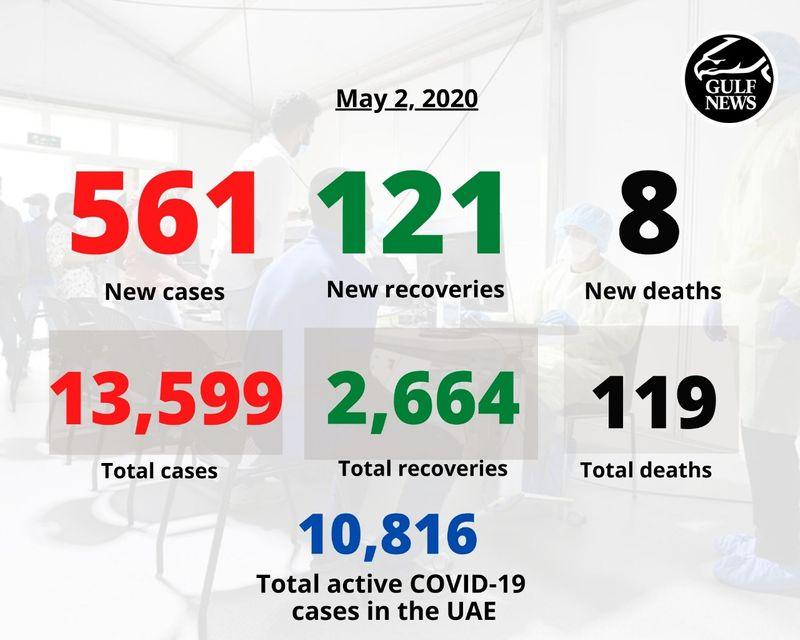 UAE covid numbers