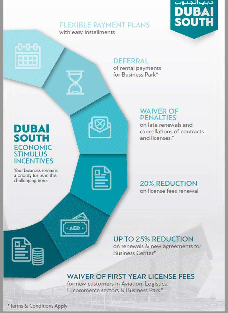 Dubai South stimulus package