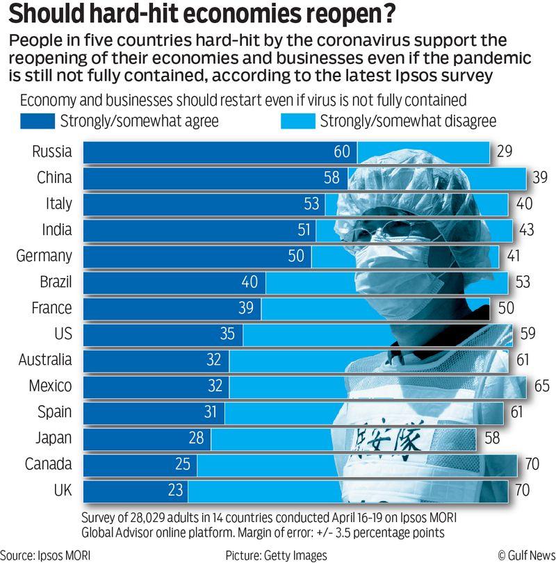 Should hard hit economies reopen