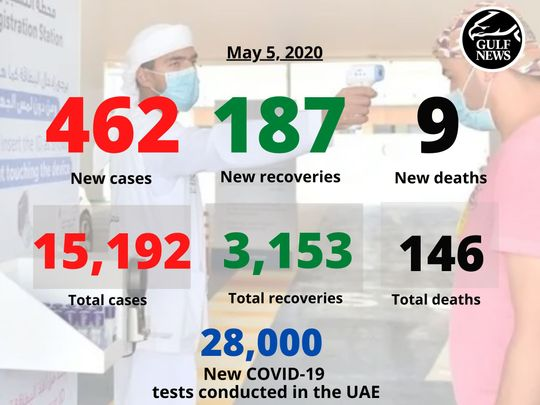 May 5 covid 19 uae numbers