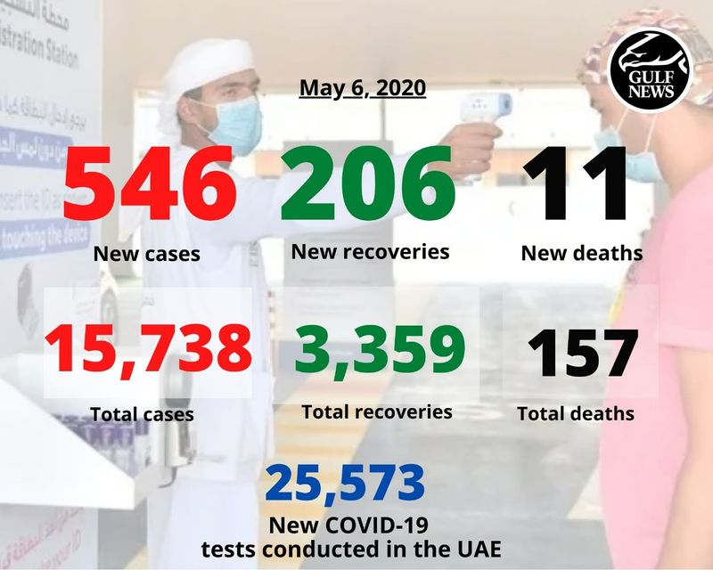 May 6 UAE stats