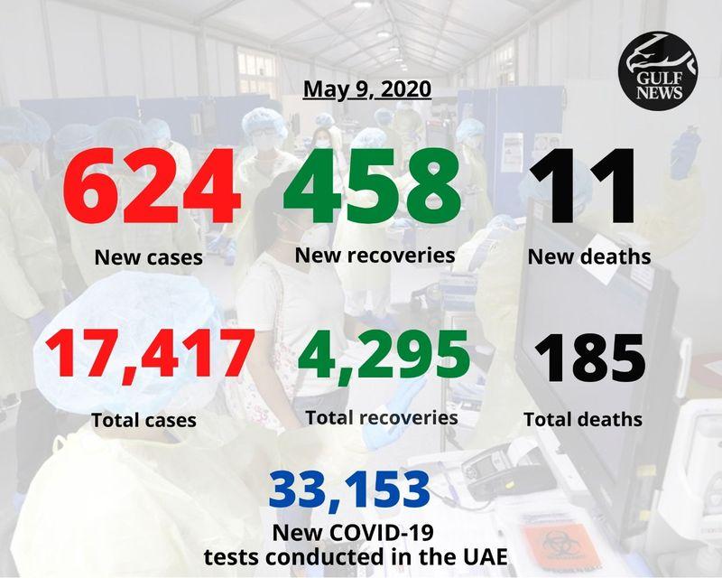 UAE announces 11 deaths, 624 new coronavirus cases
