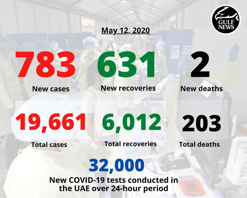 UAE May 12 2020 covid numbers