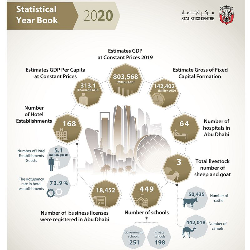 Abu Dhabi Stats