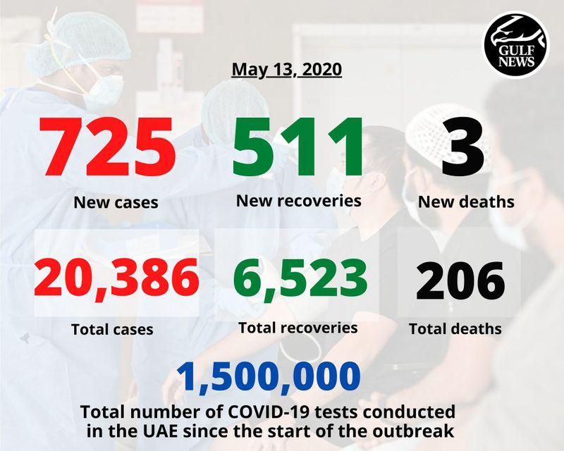 May 13 2020 covid uae