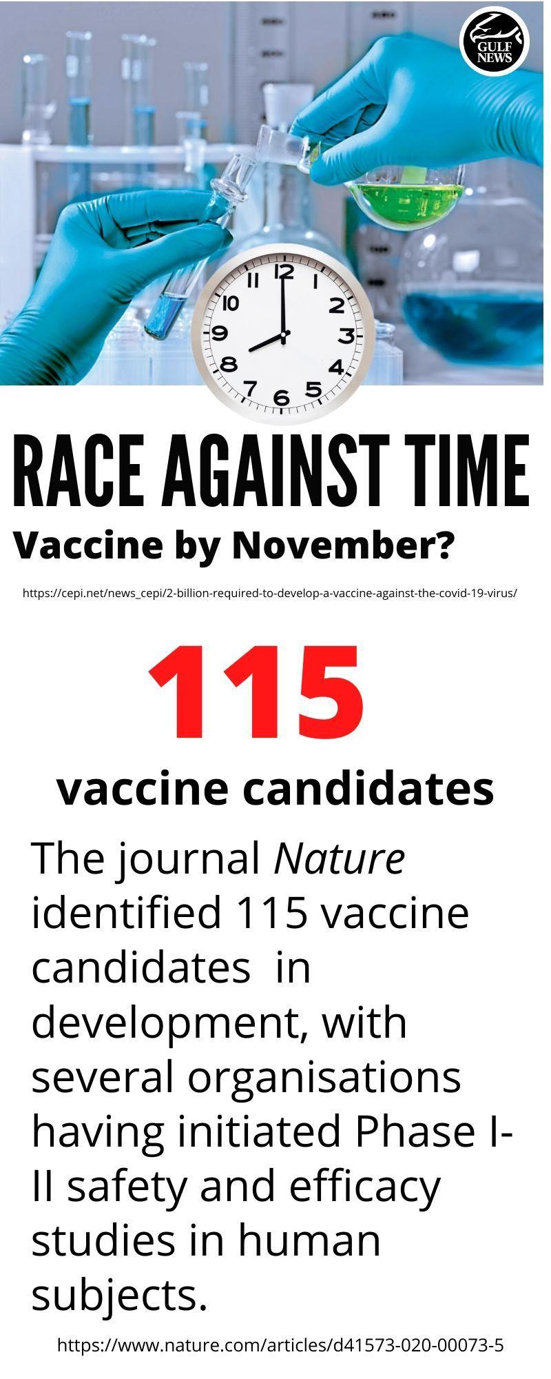 115 vaccine candidates