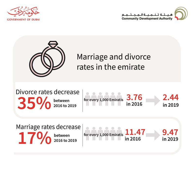 An infographic detailing the CDA study on Emirati divorce and marriage rates