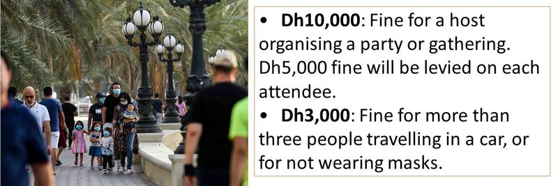 •Dh10,000: Fine for a host organising a party or gathering. Dh5,000 fine will be levied on each attendee. •Dh3,000: Fine for more than three people travelling in a car, or for not wearing masks.