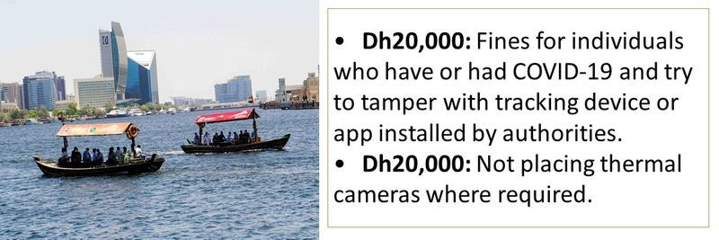 •Dh20,000: Fines for individuals who have or had COVID-19 and try to tamper with tracking device or app installed by authorities. •Dh20,000: Not placing thermal cameras where required.