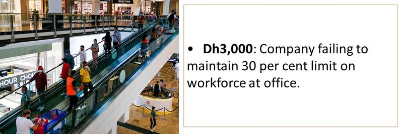 •Dh3,000: Company failing to maintain 30 per cent limit on workforce at office.