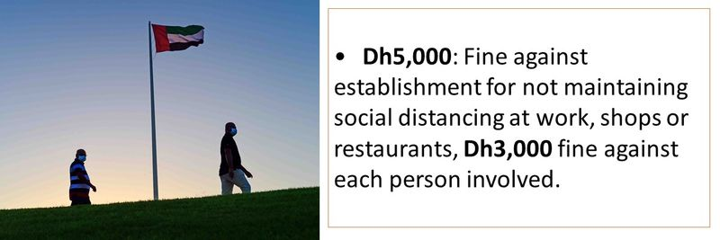 •Dh5,000: Fine against establishment for not maintaining social distancing at work, shops or restaurants, Dh3,000 fine against each person involved.