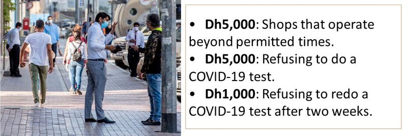 •Dh5,000: Shops that operate beyond permitted times. •Dh5,000: Refusing to do a COVID-19 test. •Dh1,000: Refusing to redo a COVID-19 test after two weeks.