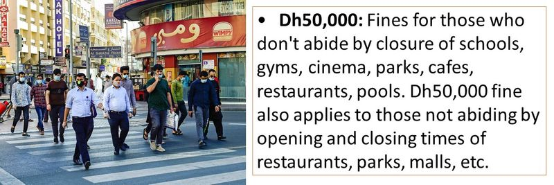 •Dh50,000: Fines for those who don't abide by closure of schools, gyms, cinema, parks, cafes, restaurants, pools. Dh50,000 fine also applies to those not abiding by opening and closing times of restaurants, parks, malls, etc.