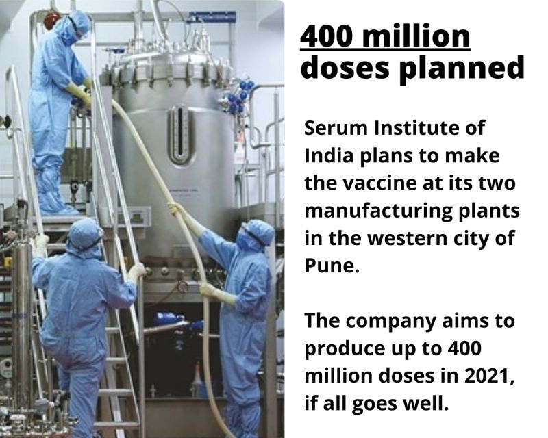 400 million doses planned  Serum Institute of India plans to make the vaccine at its two manufacturing plants in the western city of Pune.  The company aims to produce up to 400 million doses in 2021,  if all goes well.