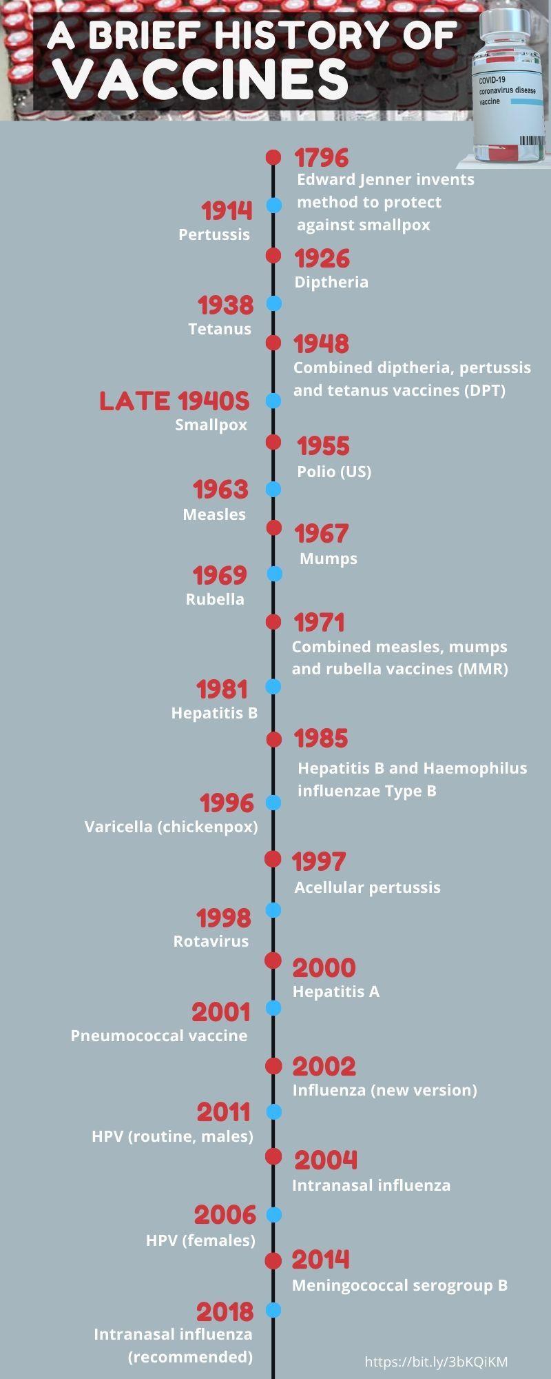 Brief History of Vaccines