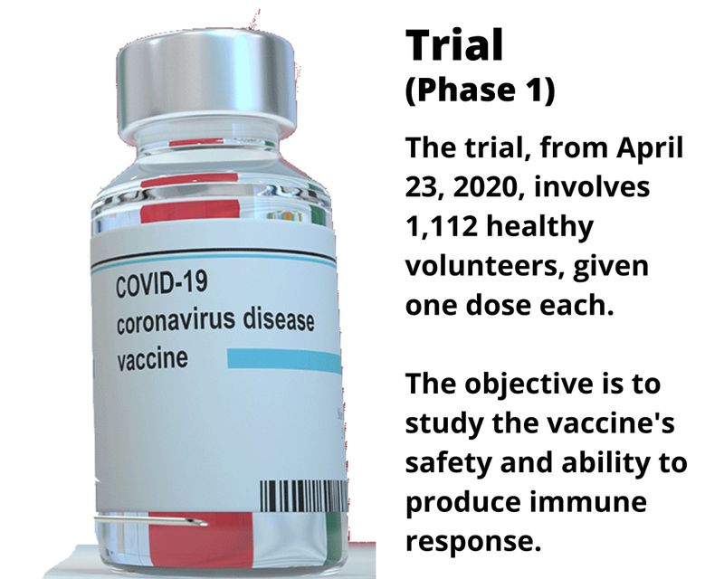The trial, from April 23, 2020, involves 1,112 healthy volunteers, given one dose each.