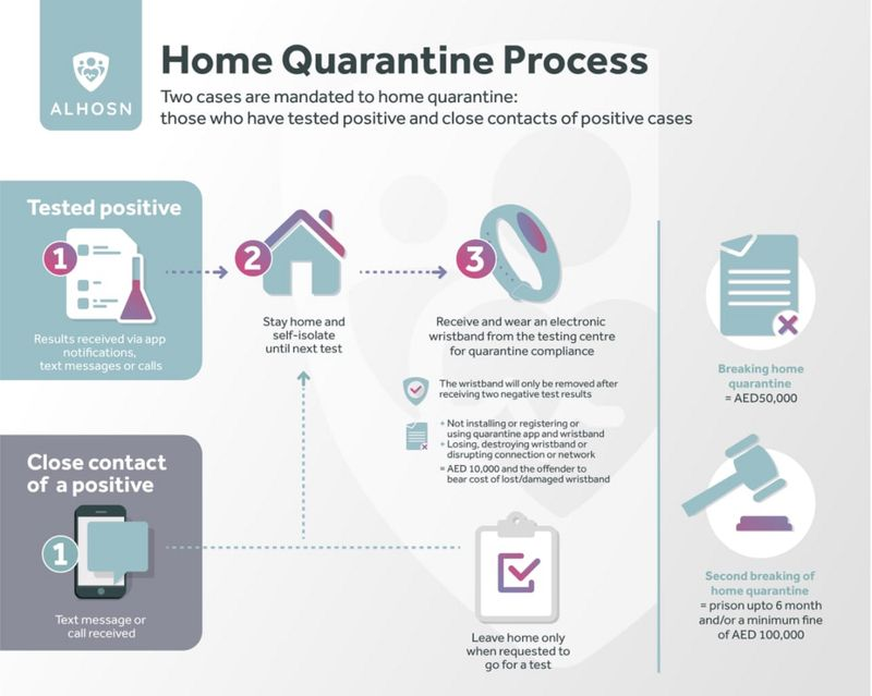 Home Quarantine Process