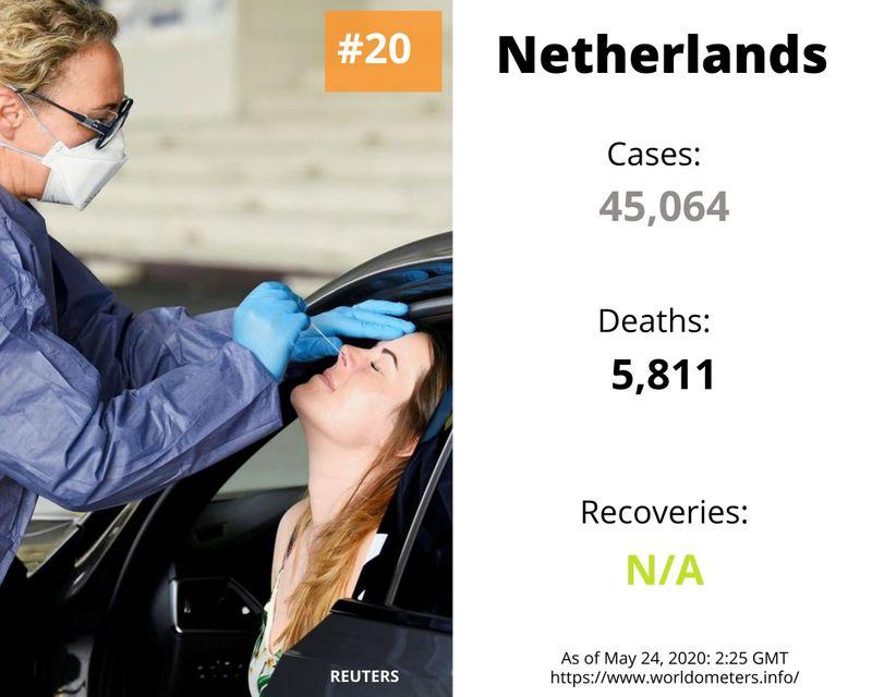 Netherlands COVID-19