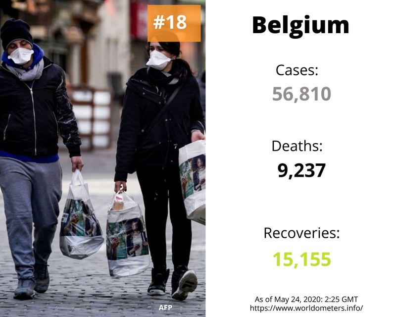 Belgium covid-19