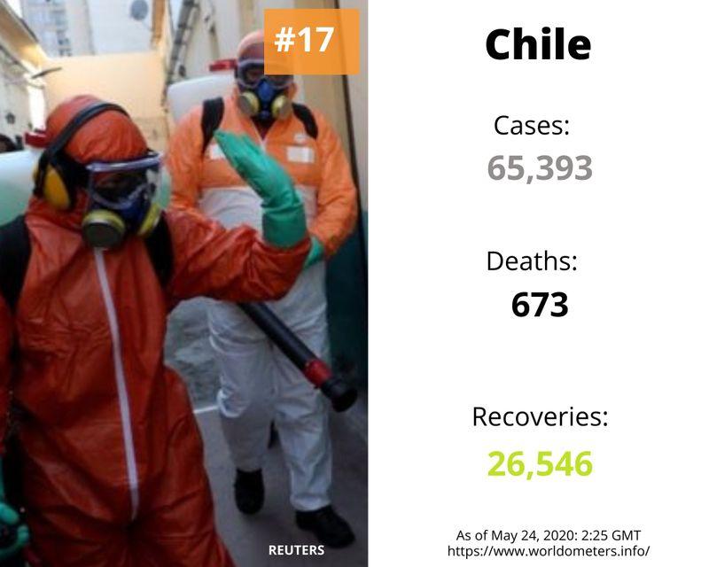 Chile covid-19