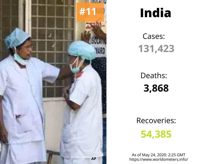 India cases covid-19