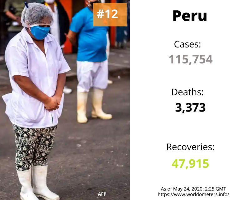 Peru covid-19