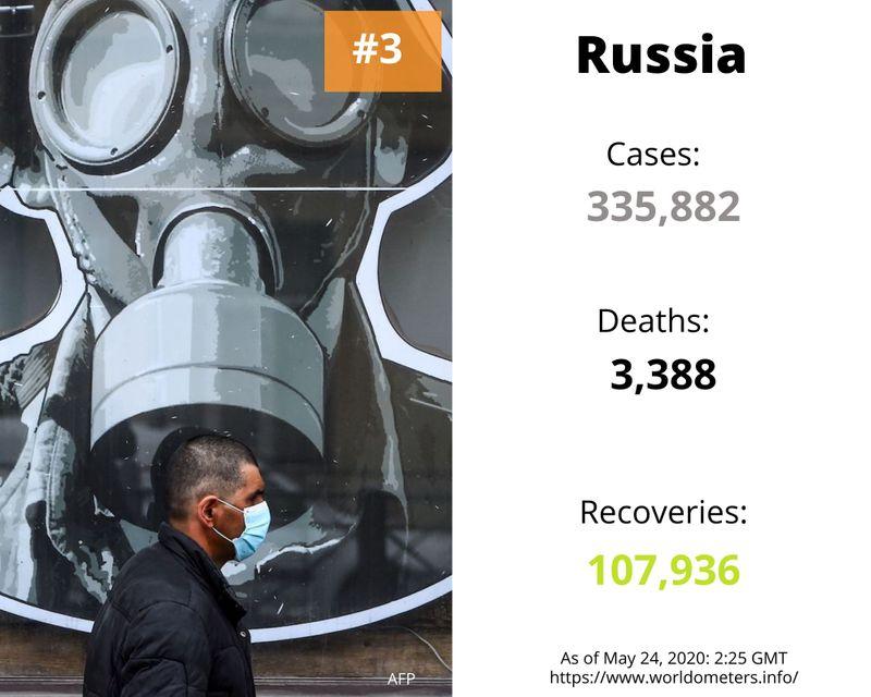 Russia case