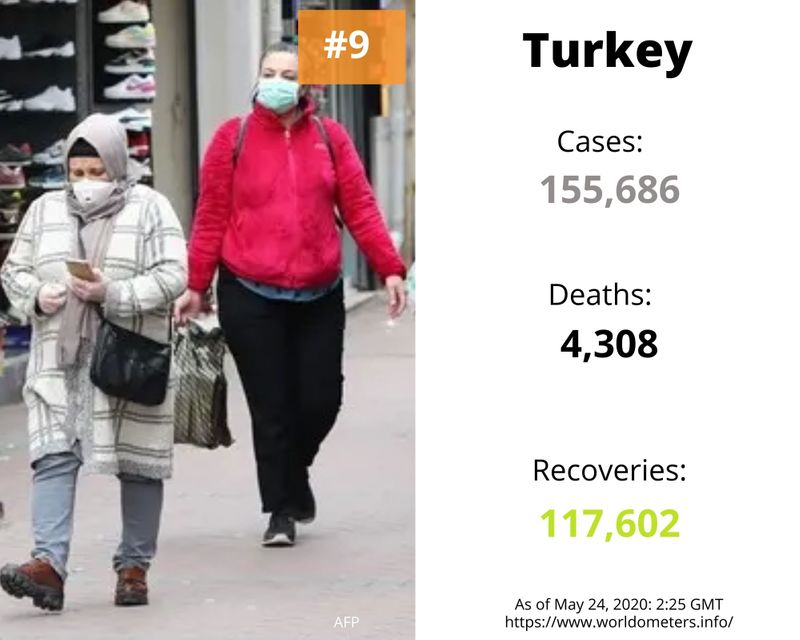 Turkey covid-19