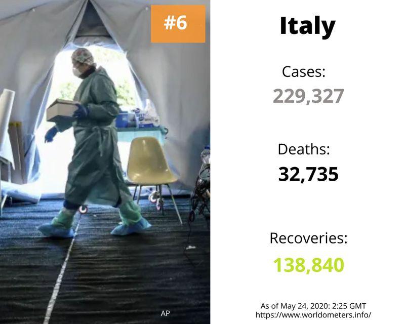 italy cases