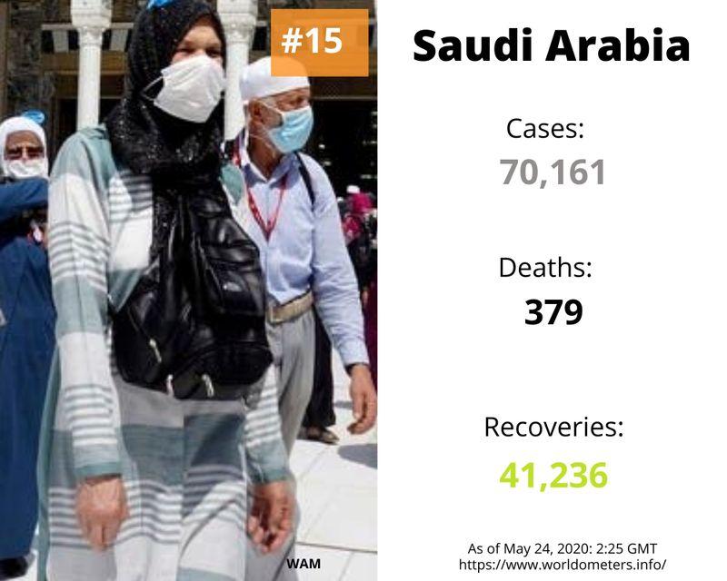 saudi arabia covid-19