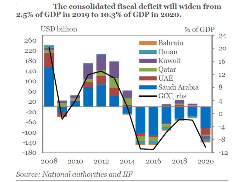 GCC fiscal deficit