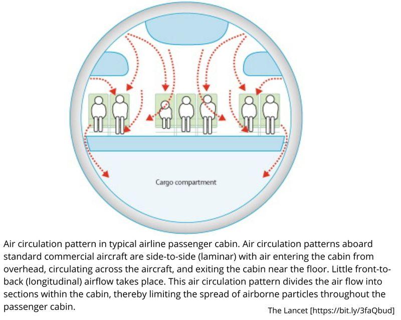 Lancet air circulation 01