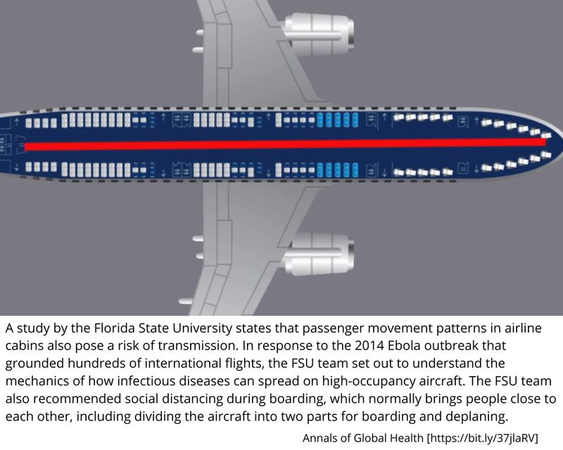 passenger movement patterns in airline cabins also pose a risk of transmission