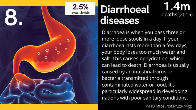Diarrhoeal diseases