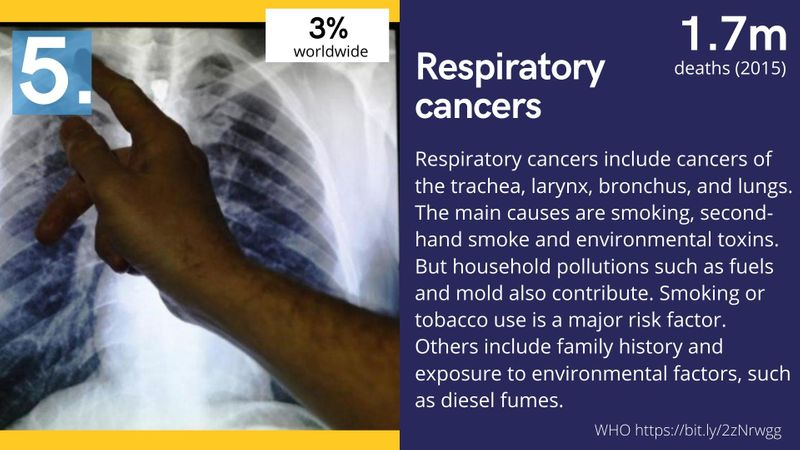 Respiratory cancers