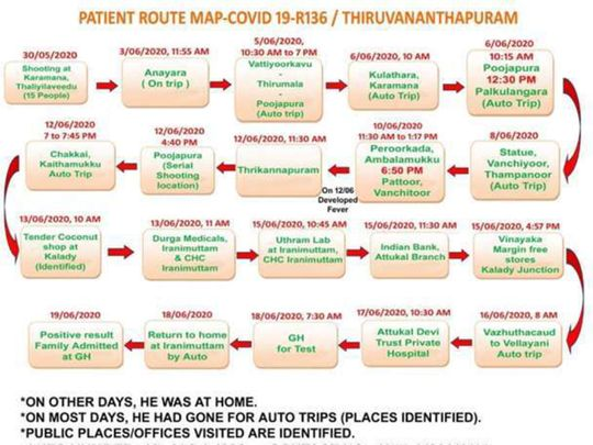 Coronavirus India Thiruvananthapuram On High Alert After Kerala Auto Driver S Route Map Hints At Covid 19 Super Spreader India Gulf News