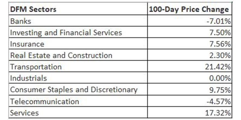 Performance of DFM sectors during the last 100 pandemic days