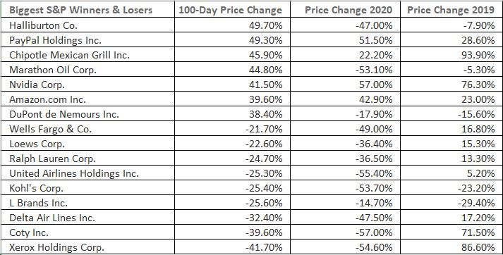 Top S&P500 gainers and declines in the last 100 days of the pandemic